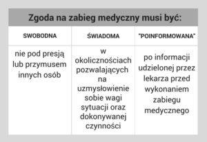 zgoda_na_zabieg_medyczny