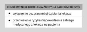 zgoda_na_zabieg_medyczny_konsekwencje