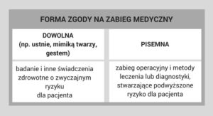 zgoda_na_zabieg_medyczny_zgoda